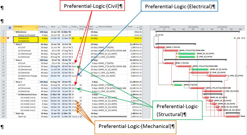 Figure 10: Preferential (Soft) Logic in Unleveled Schedule