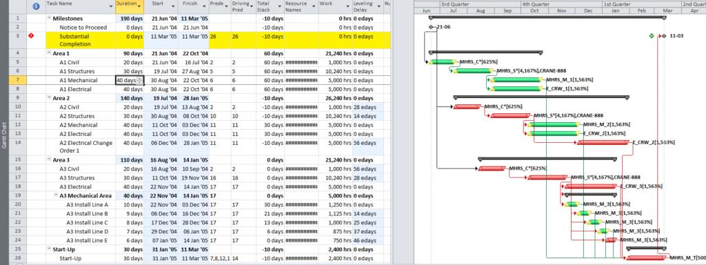 Figure 8: Resource-Leveled Schedule