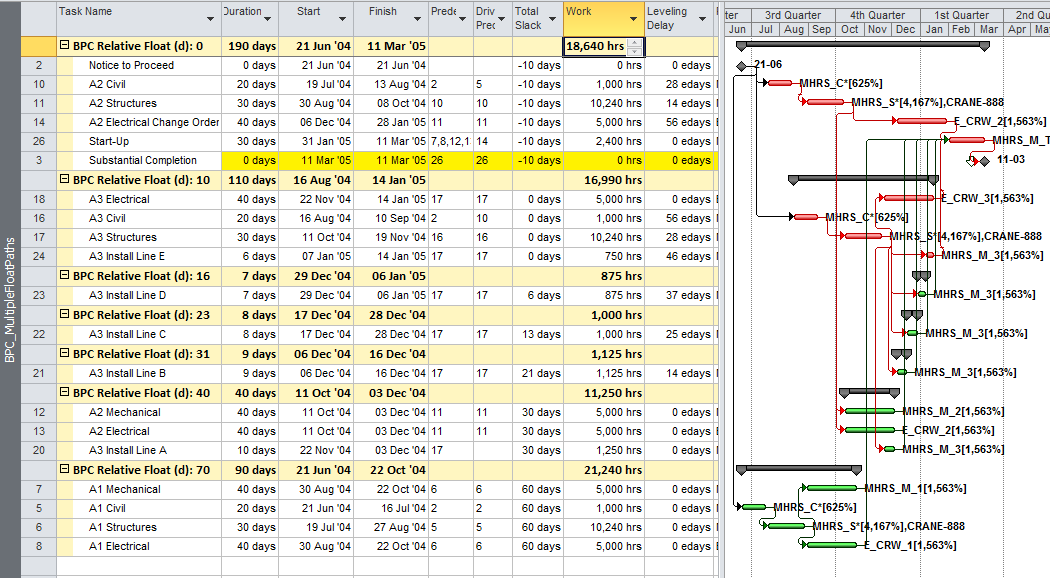 "Resource Leveling Breaks the ""Critical Path"" – Logic Analysis of Resource-Leveled Schedules (MS Project)"