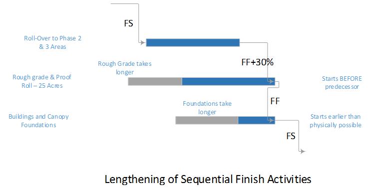 Dangling Logic in Project Schedules