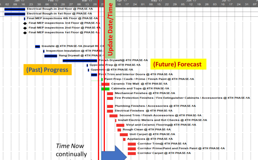 Updating the Project Schedule – Time Now and the Project Update Dialog in Microsoft Project